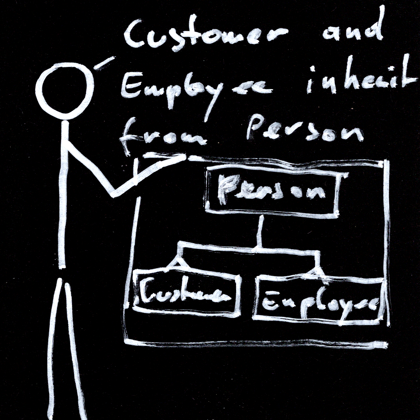 Customer and Employee inherit from Person
